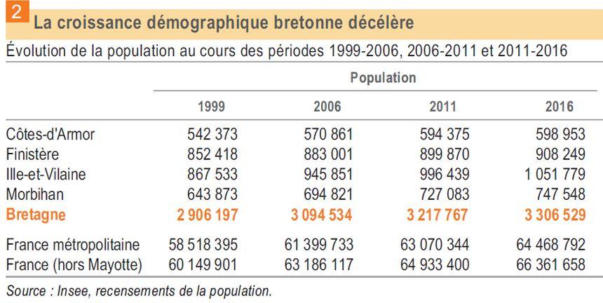 Ralentissement de la croissance démographique en Bretagne.