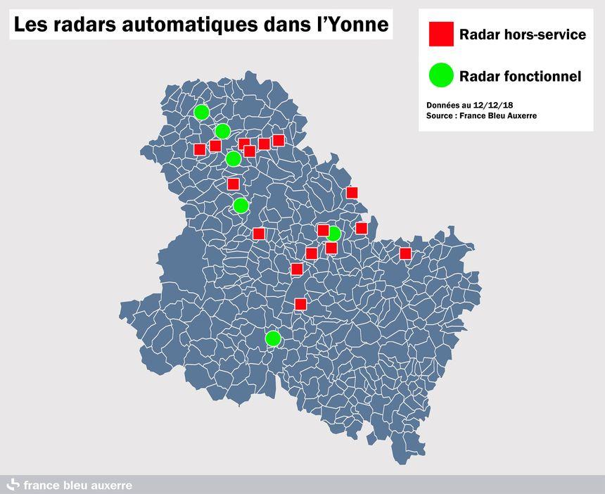 Les radars automatiques dégradés dans l'Yonne au 12 décembre 2018