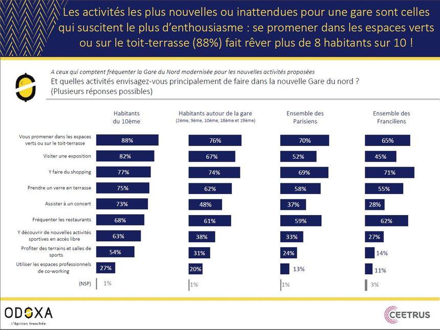 88% des habitants du 10e arrondissement de Paris interrogés par le sondage envisagent de se promener dans les futurs espaces verts de la gare du Nord.
