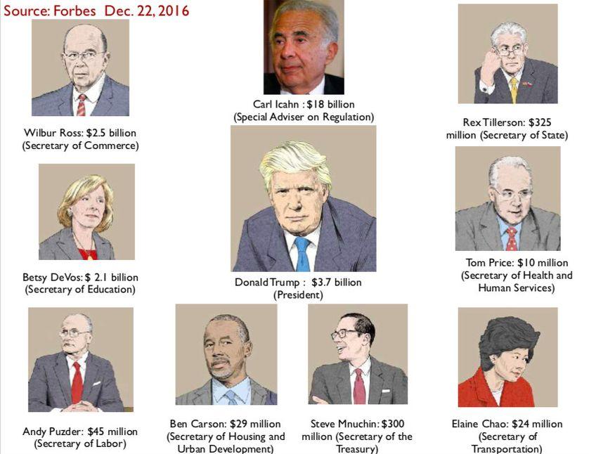 Les milliardaires entourant Trump, par Forbes 22 décembre 2016, document commenté par Alain Supiot dans son cours au Collège de France