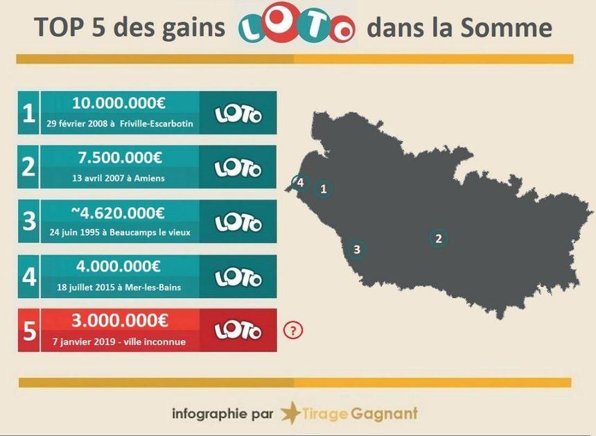 Le gain le plus élevé au Loto dans la Somme est tombé à Friville-Escarbotin en 2008