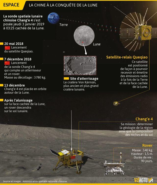 La Chine à la conquête de la Lune
