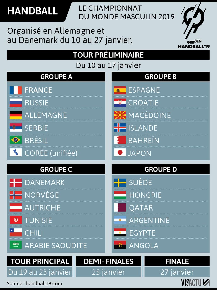 Handball Calendrier.Handball La France Tenante Du Titre Calendrier Favoris