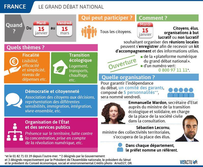 Les modalités du grand débat national.