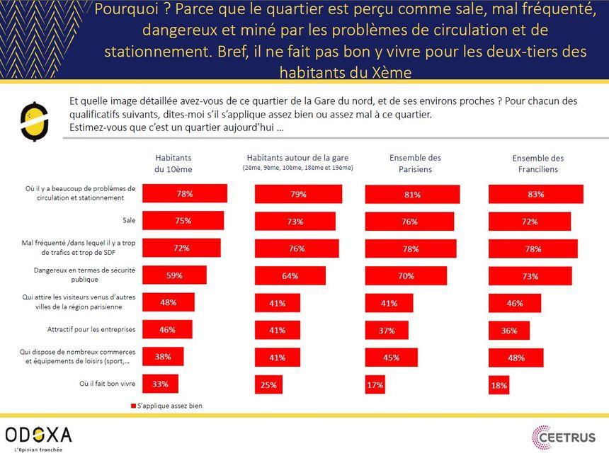 78% des Franciliens interrogés estiment que la gare du Nord est mal fréquentée.