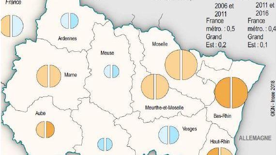 La population a progressé de 0,3% en Alsace entre 2011 et 2016
