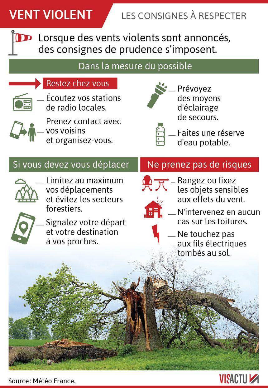 Alerte rouge aux vents violents : les conseils de prudence