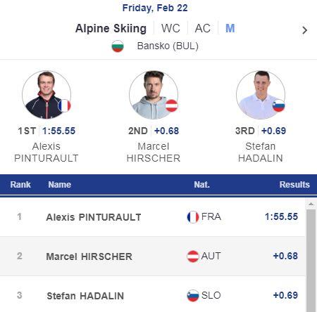 Résultats de l'épreuve de combiné à Bansko en Bulgarie