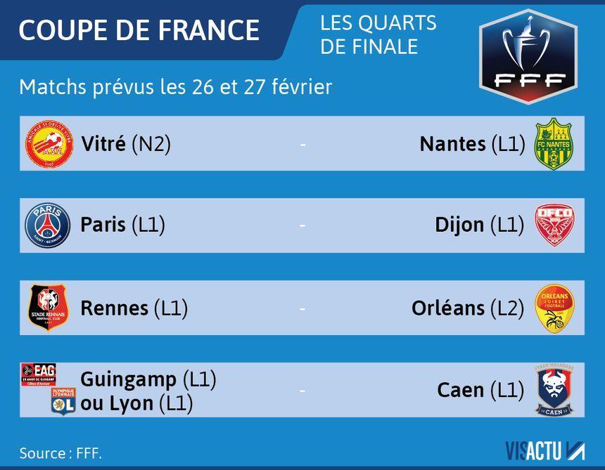 Les affiches des quarts de finale de la Coupe de France