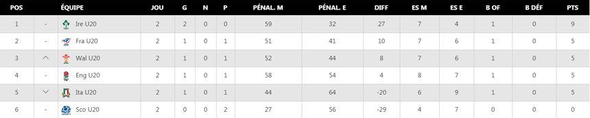 Classement du Tournoi des 6 Nations U20 après deux journées.