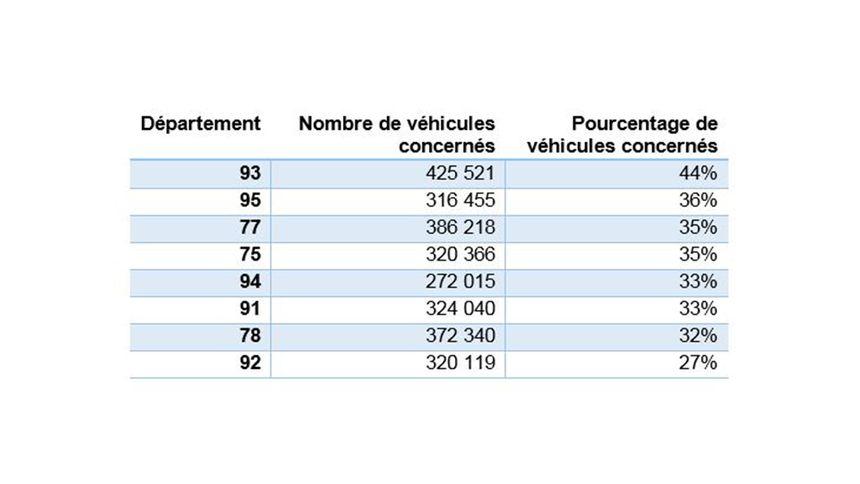 Les départements les plus impactés par la circulation différenciée.