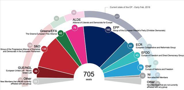 Prochain Parlement européen: les premières projections en sièges