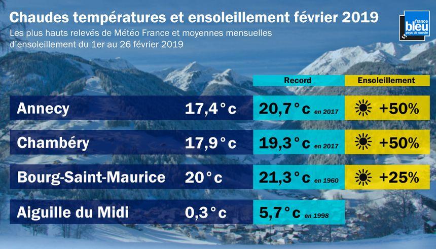 Les relevés de températures du mois de février 2019 n'ont pas battu de record.