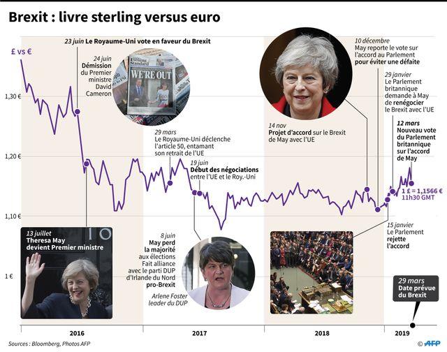 Le Brexit de 2016 à 2019, avec variations des cours de la livre sterliing et de  l'euro