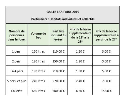 La nouvelle grille tarifaire des communes concernées.