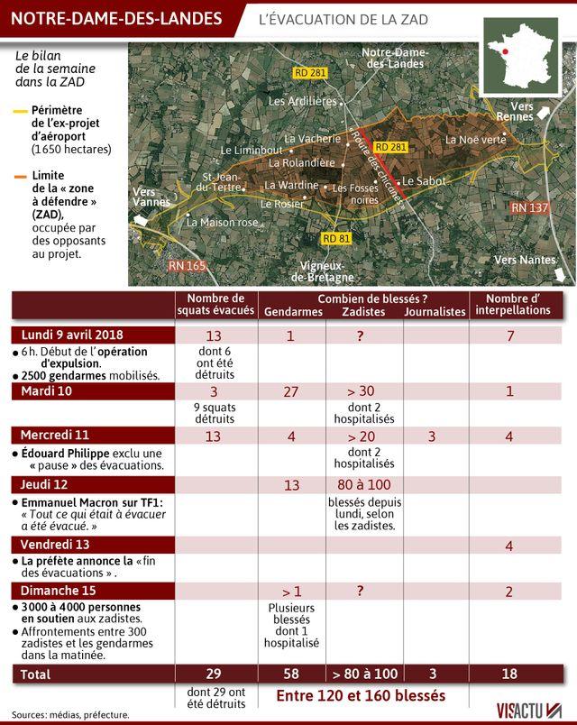 L'évacuation de la ZAD de Notre-Dame-des-Landes a eu lieu en avril 2018.