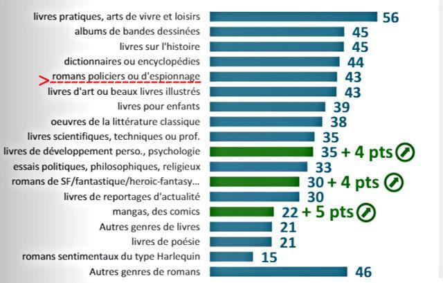 Les Français ont lu des livres de 6 genres de différents en 2018. Le polar fait partie des 5 choix les plus fréquents