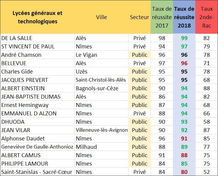 Classement des lycées généraux et technologiques dans le Gard (2019).