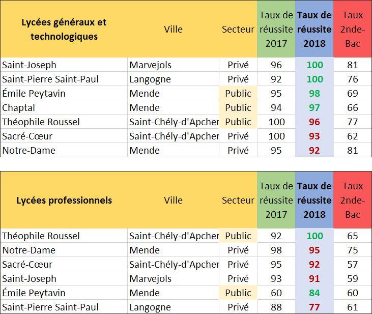 Classement des lycées généraux et technologiques et professionnels en Lozère (2019).