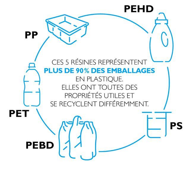 Les emballages plastiques sont composés en majorité de cinq résines=