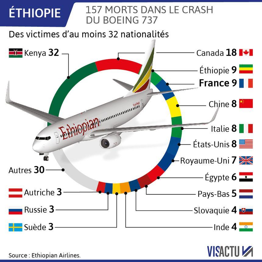 Parmi les 157 victimes de l'accident, on dénombre 9 Français.