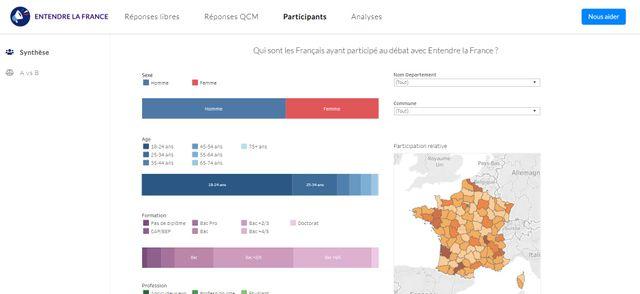 """Profil des participants au chatbot """"Entendre la France"""""""