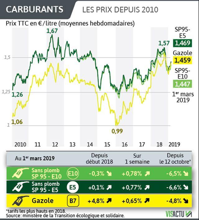 Les prix des carburants depuis 2010