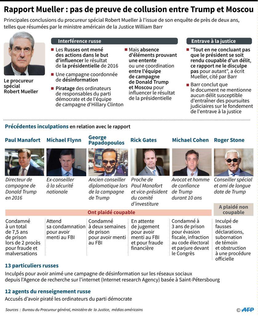 Principales conclusions du rapport du procureur spécial Robert Mueller