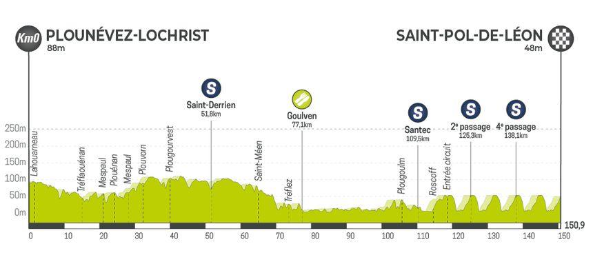 Tour de Bretagne Cycliste 2019 - Etape 7