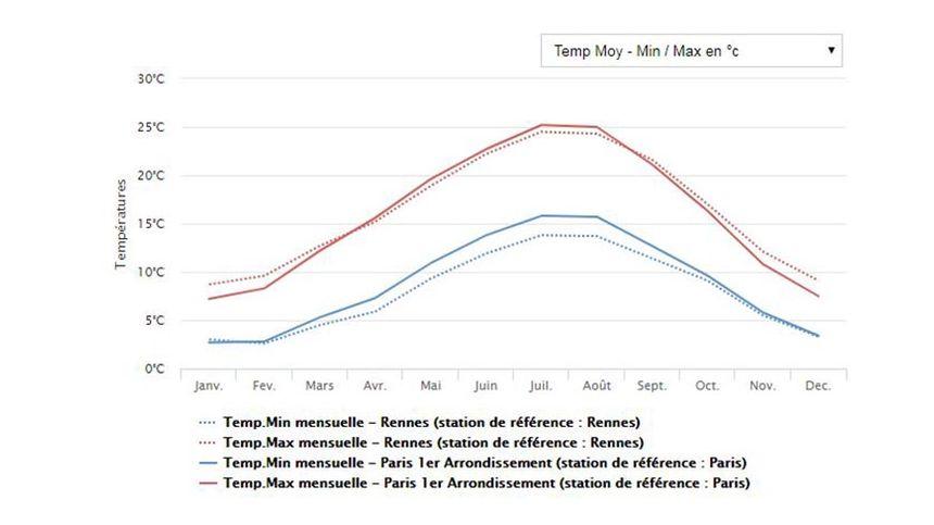 Comparateur des températures entre Rennes et Paris.