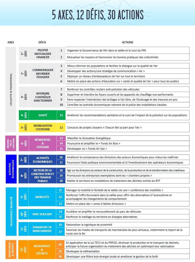 Les 30 actions du PPA 2 de la vallée de l'Arve (document préfecture de la Haute-Savoie).