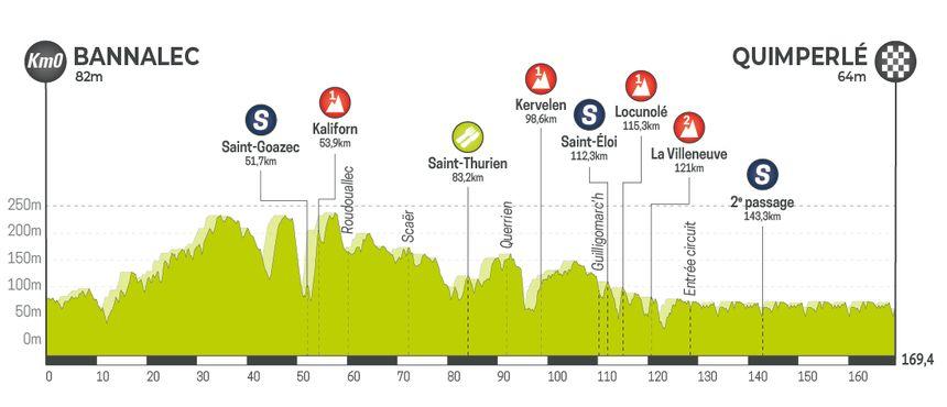 Tour de Bretagne Cycliste 2019 - Etape 2