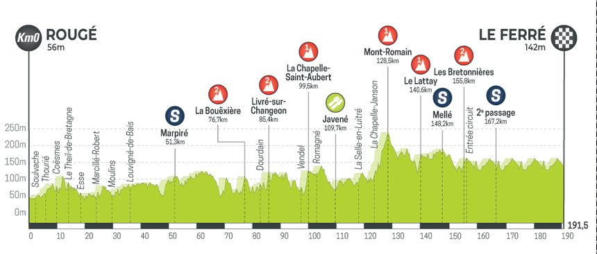 Tour de Bretagne Cycliste 2019 - Etape 5
