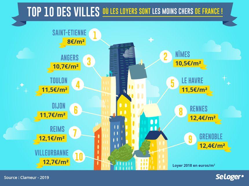 Top 10 des villes où les loyers sont les moins chers de France !