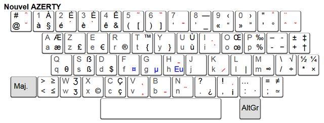 La nouvelle disposition proposée pour les claviers Azerty