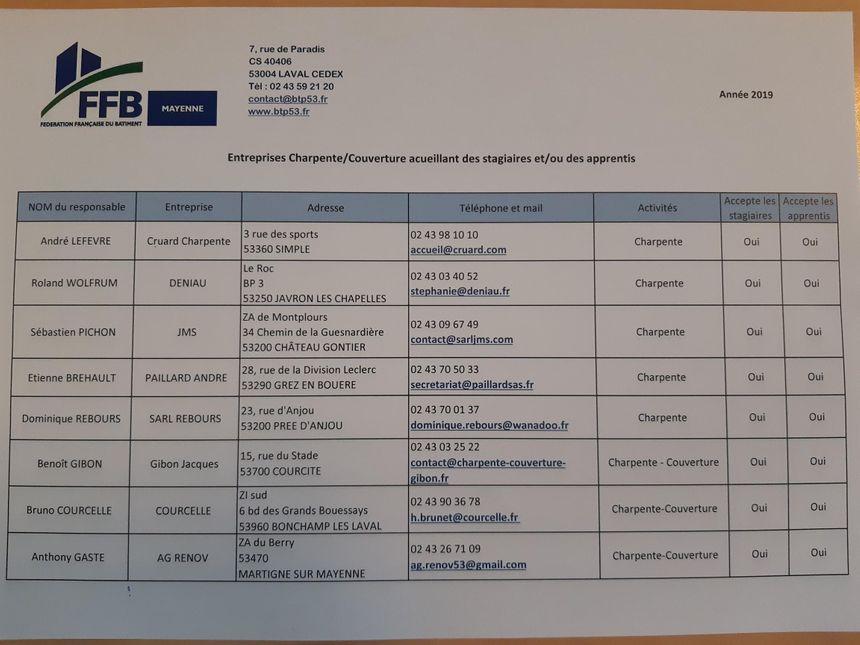 La liste des entreprises mayennaises qui souhaitent former des apprentis et des stagiaires.