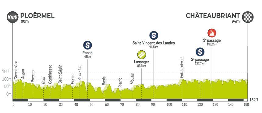 Tour de Bretagne Cycliste - Etape 4