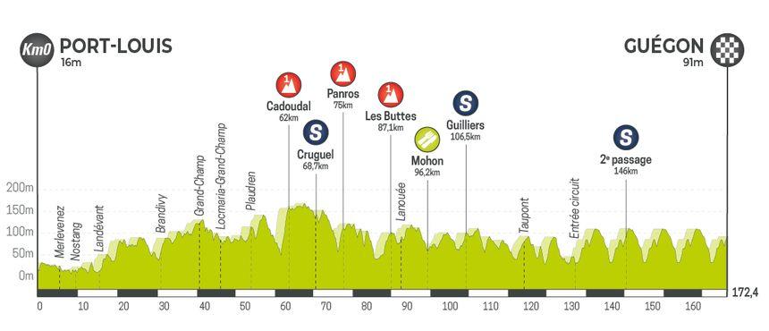 Tour de Bretagne Cycliste 2019 - Etape 3