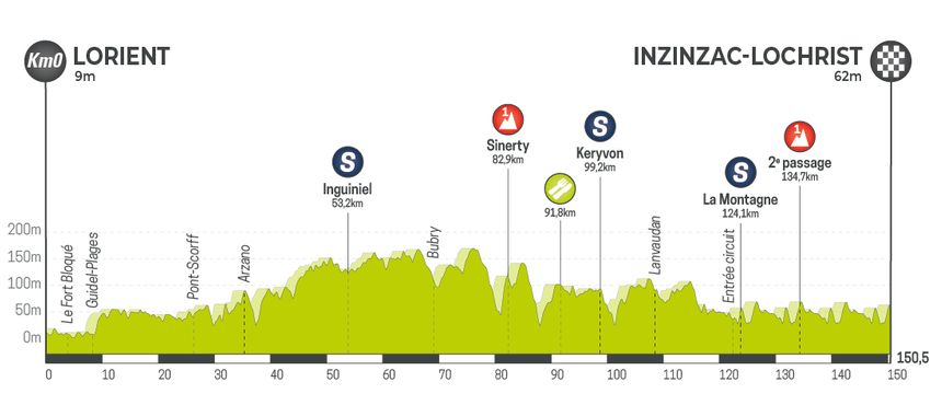 Tour de Bretagne Cycliste 2019 - Etape 1