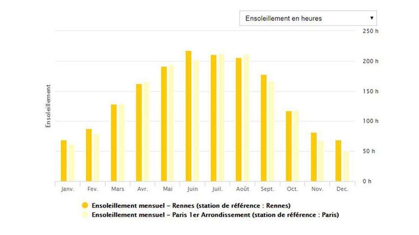 Comparateur de l'ensoleillement entre Rennes et Paris.