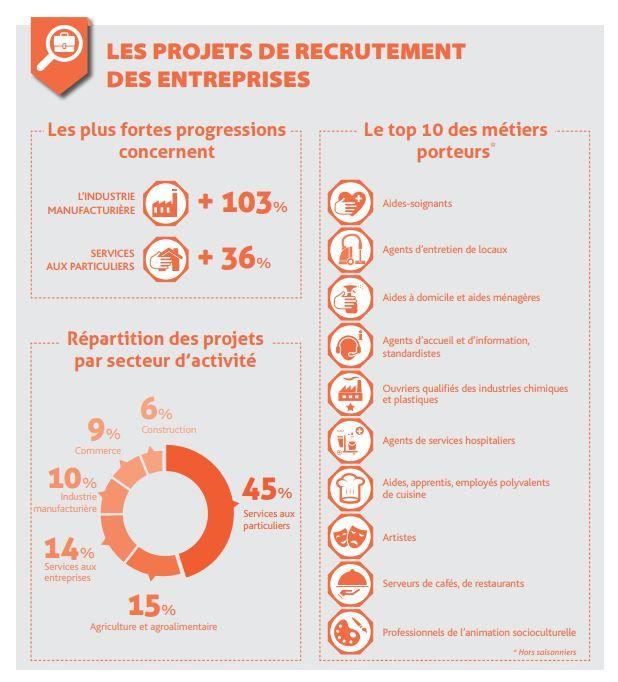 Après les aides-soignants, les métiers d'agents d'entretien et d'aides à domicile ou aides ménagères sont ceux qui recruteront le plus cette année en Corrèze.