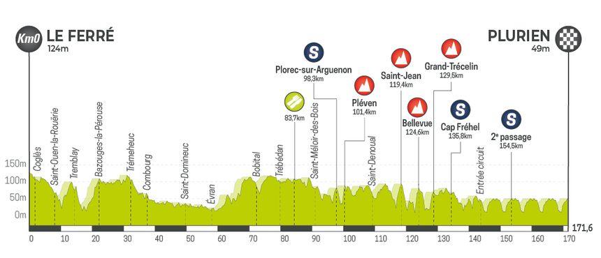 Tour de Bretagne Cycliste 2019 - Etape 6