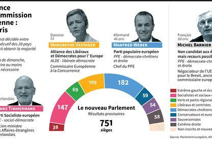 Principaux candidats à la présidence de la Commission européenne, âge, parti après les élections européennes de 2019