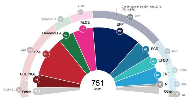 Projection en terme de sièges, élaborée le 15 avril d'après les sondages nationaux