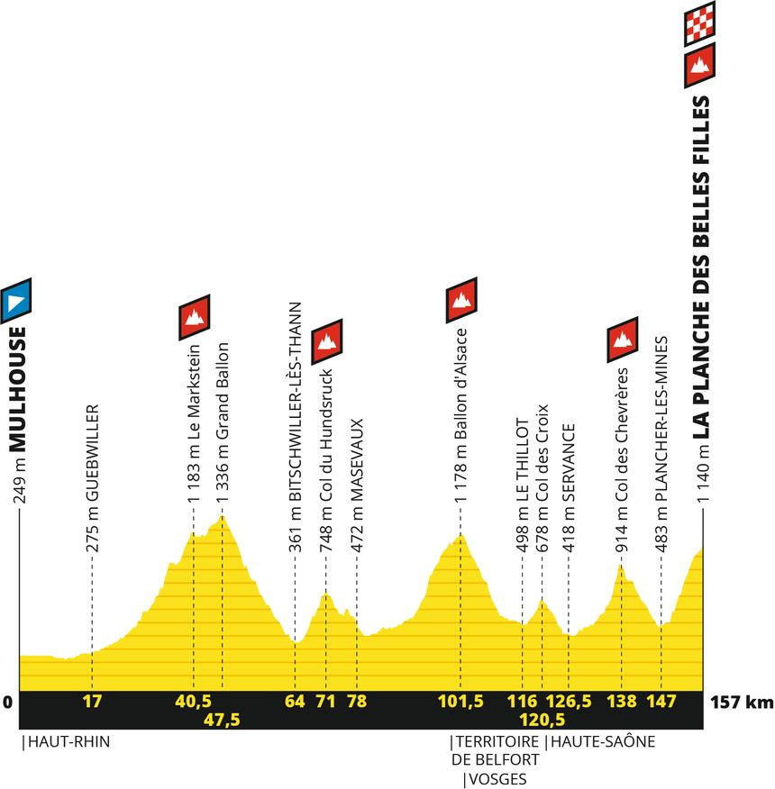 Le profil de l'étape 6 du Tour de France 2019.
