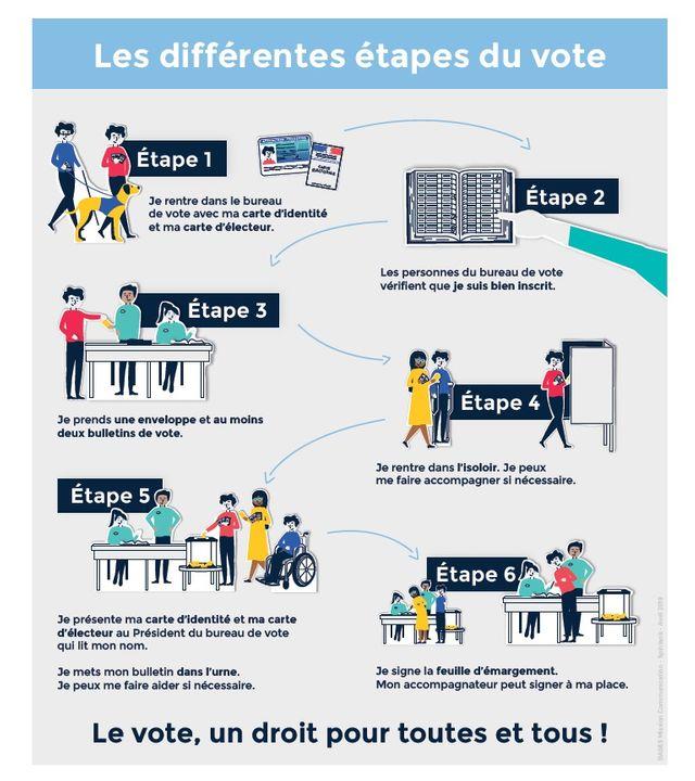 L'affichette en langage FALC qui sera affichée dans les 896 bureaux de vote parisiens, le 26 mai prochain