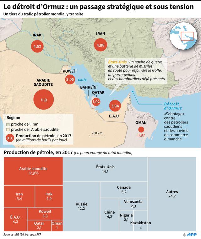La région du Golfe et la production pétrolière des pays riverains.