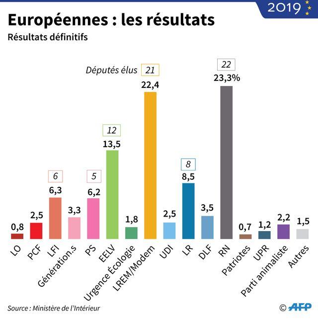 Européennes 2019, les résultats en France
