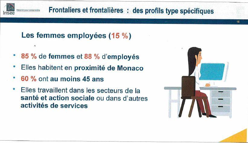 Le profil des femmes employées