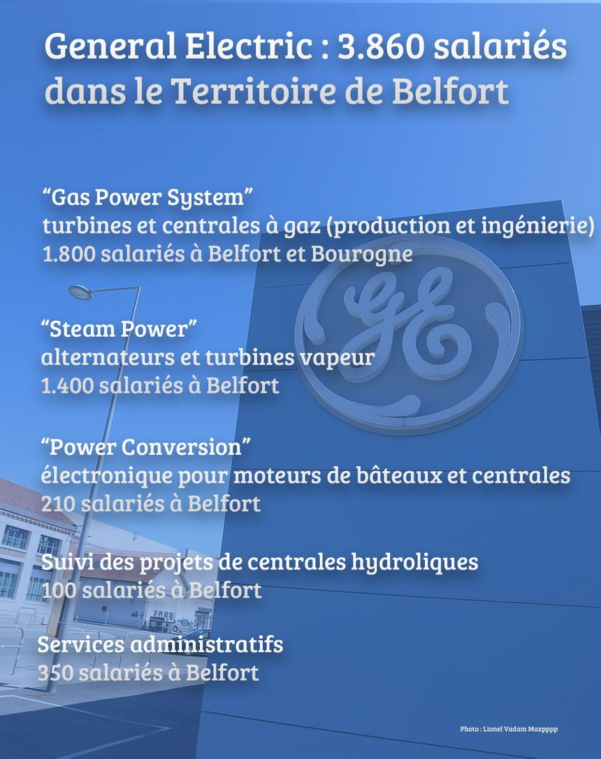 Les effectifs de General Electric dans le Territoire de Belfort (mai 2019).